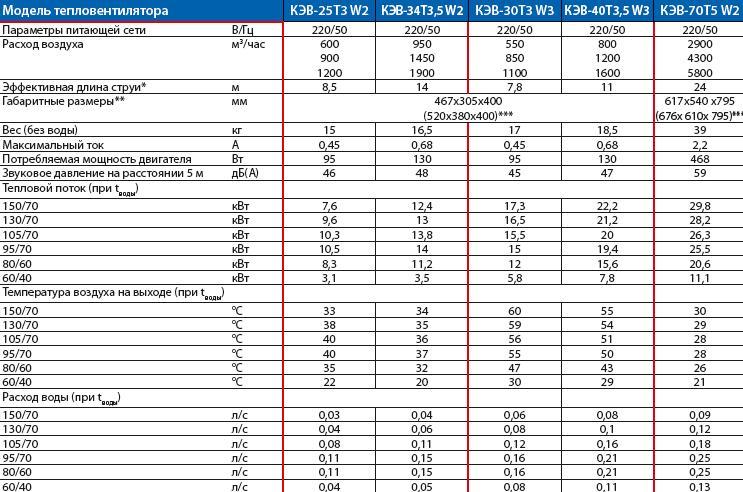 Тепловые характеристики тепловентиляторов ТW 01