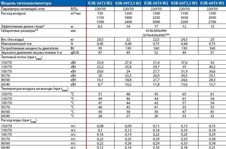 Тепловые характеристики тепловентиляторов ТW 02
